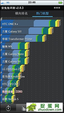 乐果iPhone 5跑分