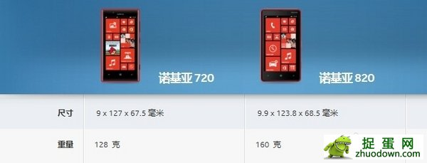 WP8中端最强战 Lumia 720对比Lumia 820