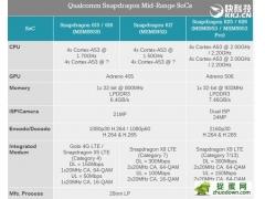高通骁龙626采用14纳米技术 更省电更高效的手机处理器