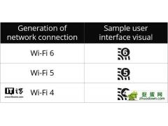 802.11ax改称Wi-Fi 6