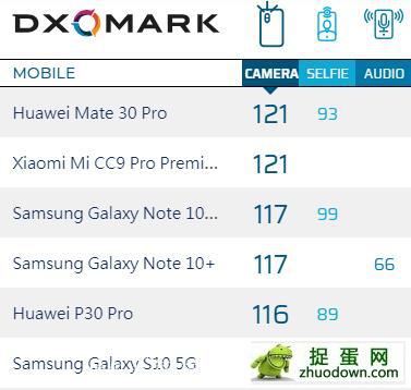 小米 CC9 Pro尊享版图赏:DXO121分登顶 1亿像素开启拍照新纪元]