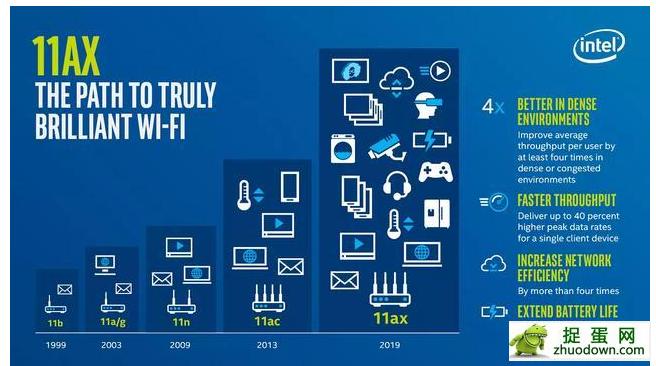 WiFi6和其他WiFi的相比优势在哪里